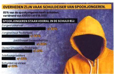 Spookjongeren: Wethouder wil project uitbreiden